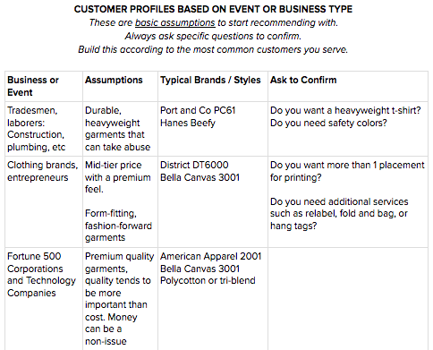 An example customer profile sheet (view the full example below)