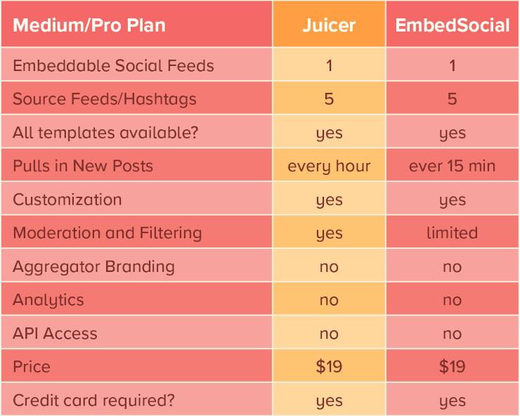 Juicer medium plan vs Embed Social