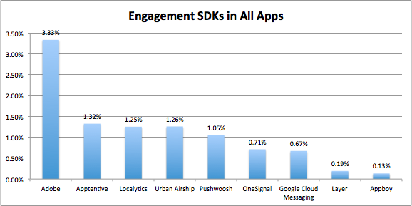 Engagement SDKs in All Apps