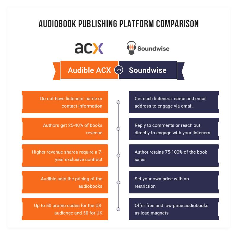 Audiobook publishing platform compari...