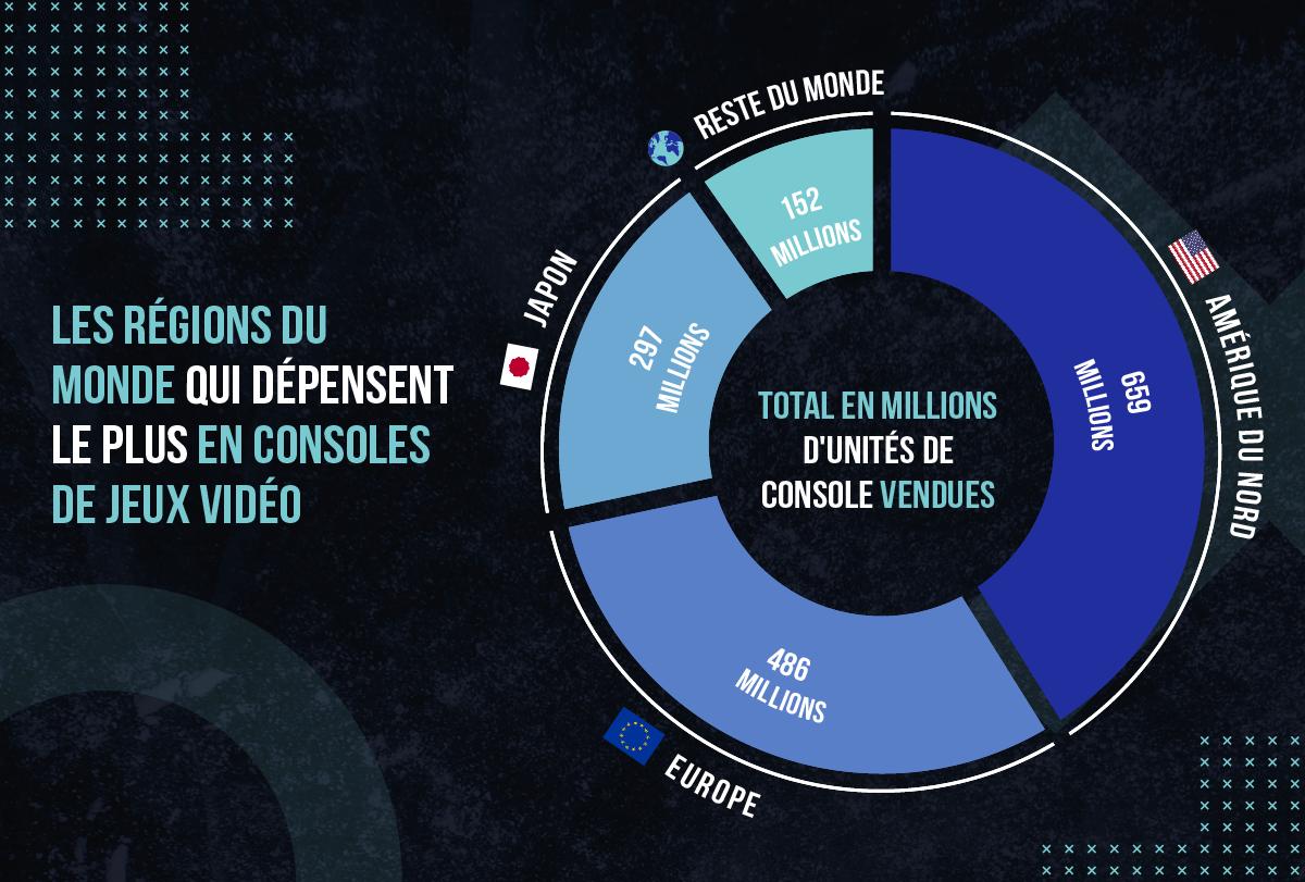 Qui sont les plus grands consommateurs de jeux vidéo?