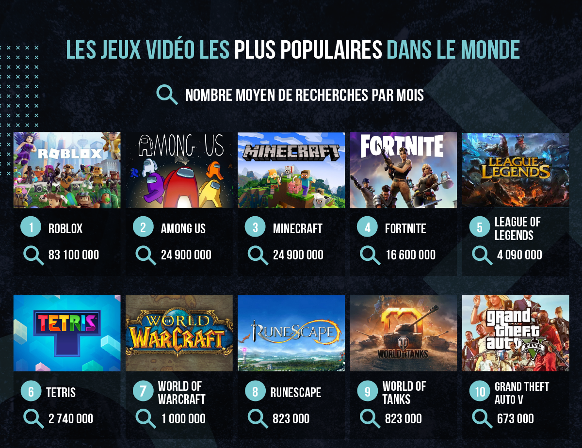 Les jeux vidéo les plus populaires en 2021
