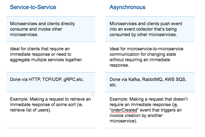 Microservices for Startups: Breaking Up a Monolith: Kong