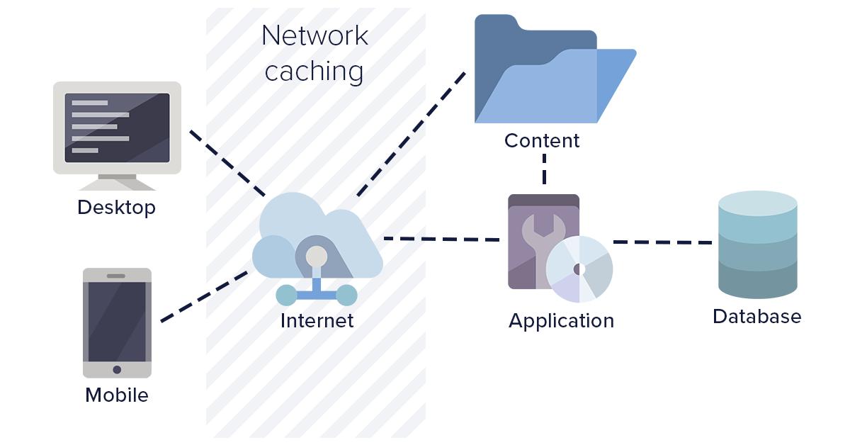 Diagram: Network caching strategies