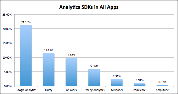 Analytic SDKs in All Apps