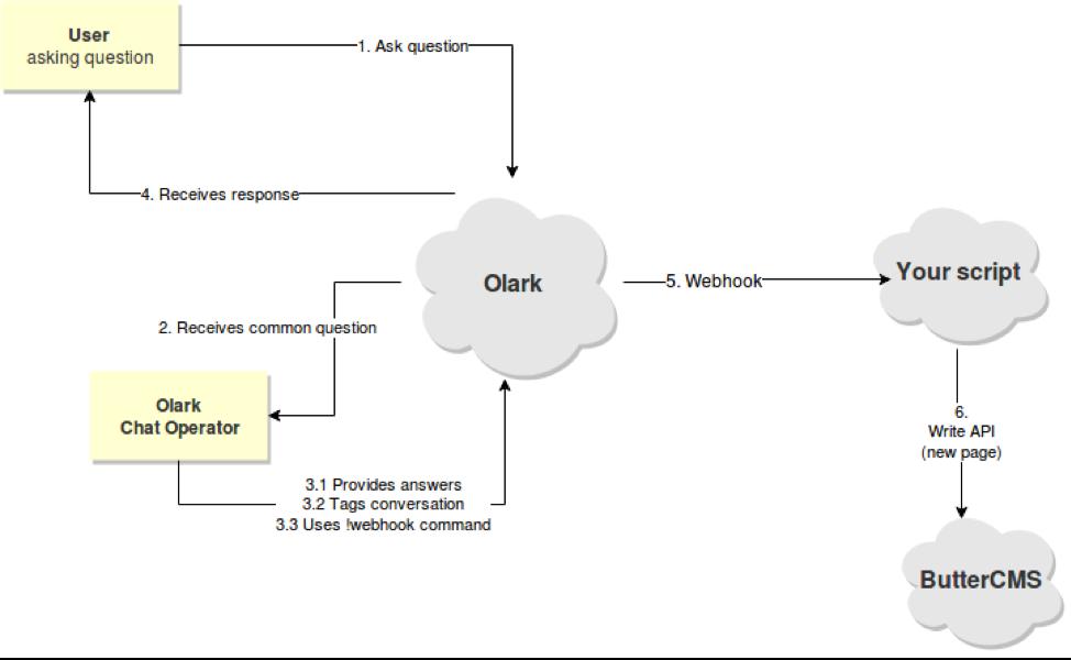 ButterCMS Write API and Olark Integration