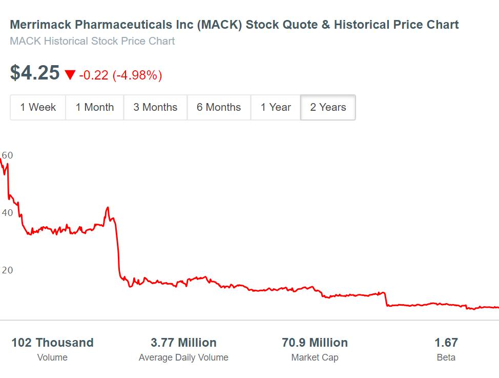 Merrimack Pharma (MACK) Stock Price