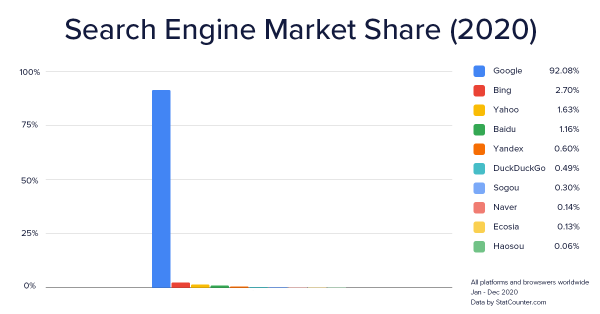 Graph: Search engine market share 2020
