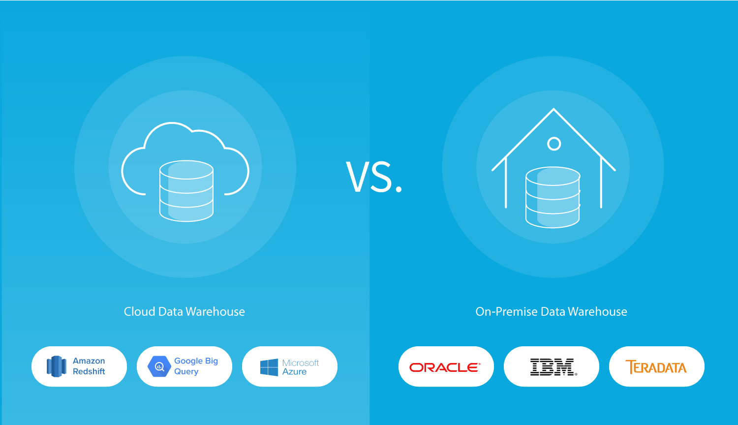 Cloud vs. On-Prem Data Warehouse