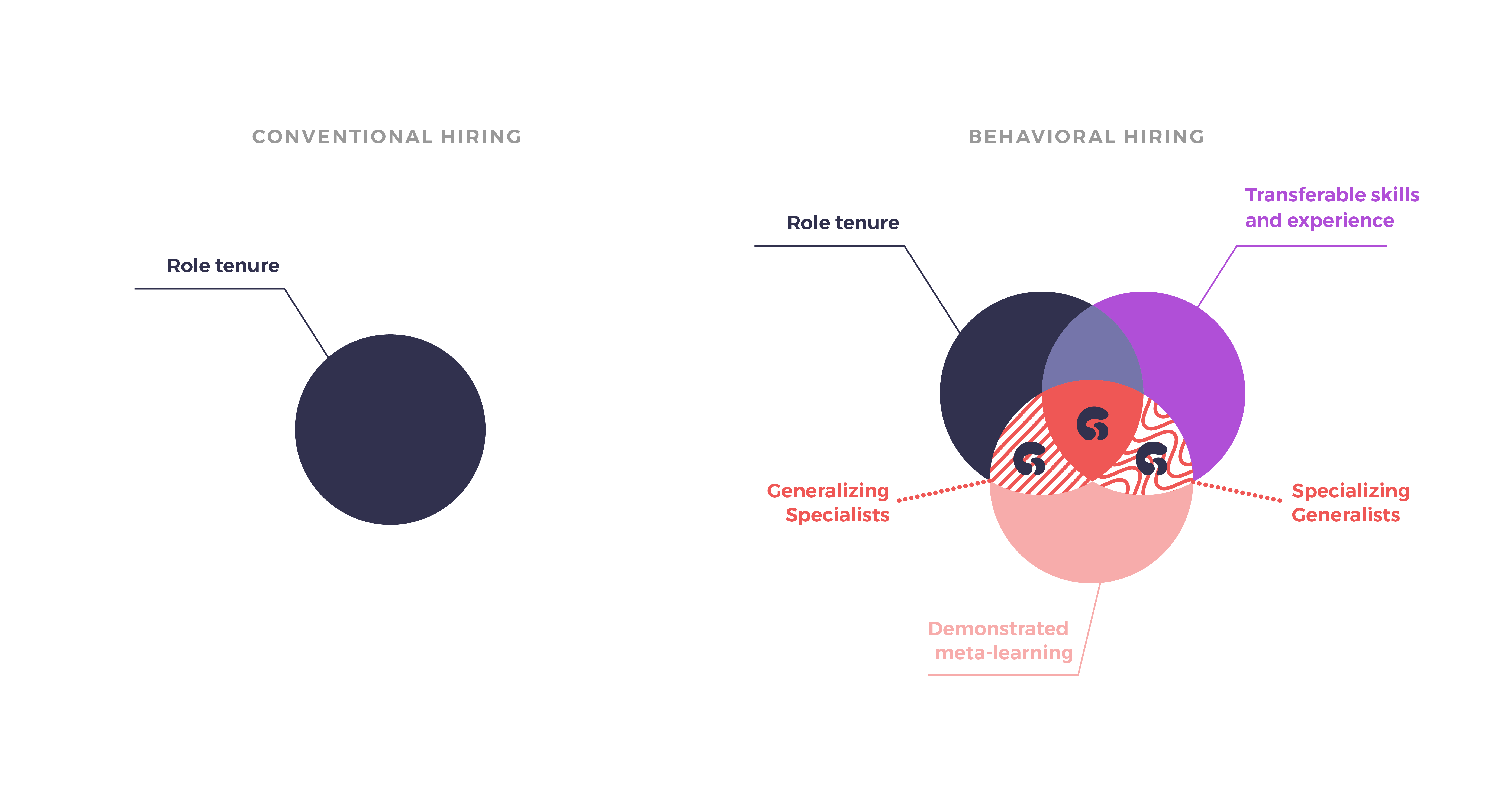 venn diagram comparison between conventional hiring and behavioral hiring showing a more nuanced picture for behavioral hiring