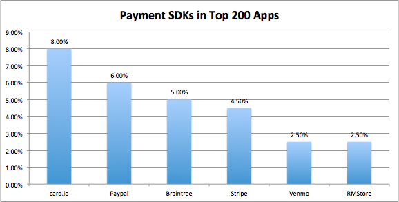 Payment SDKs in Top 200 Apps