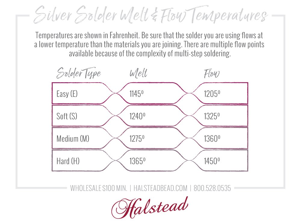 Silver Solder  Melt & Flow Temperatures