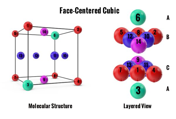 Face-Centered Cubic (FCC) Crystal Lattice Structure