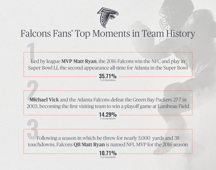 Falcons Fans' Top Moments in Team History