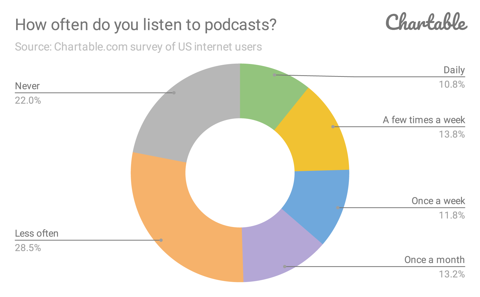How-often-do-you-listen-to-podcasts_-...