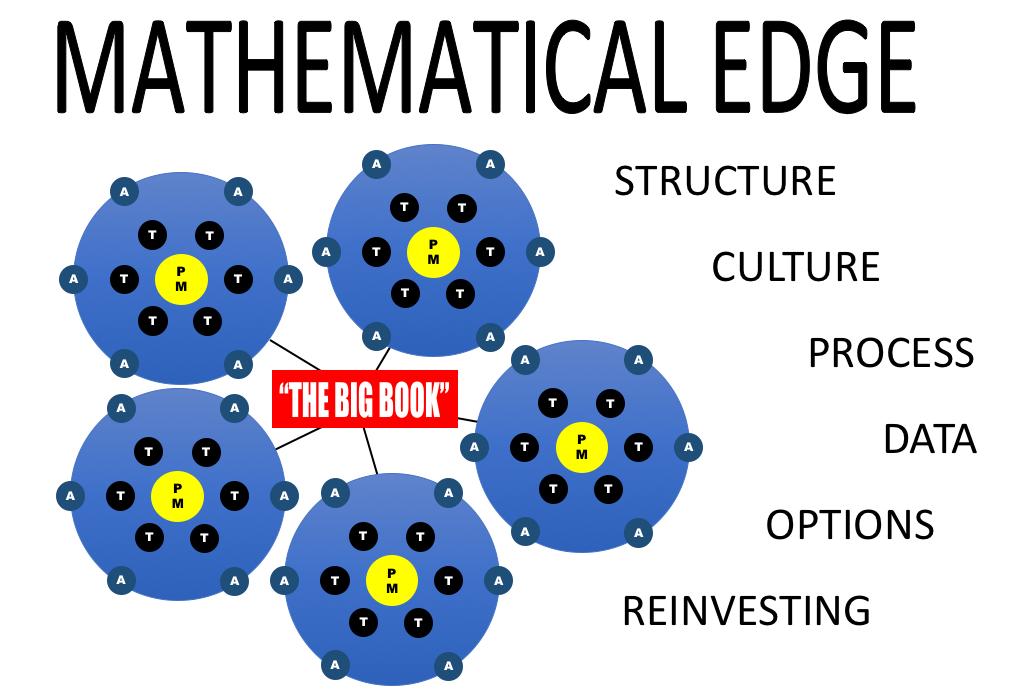 SAC Capital creates Mathematical Edge through Various Ways