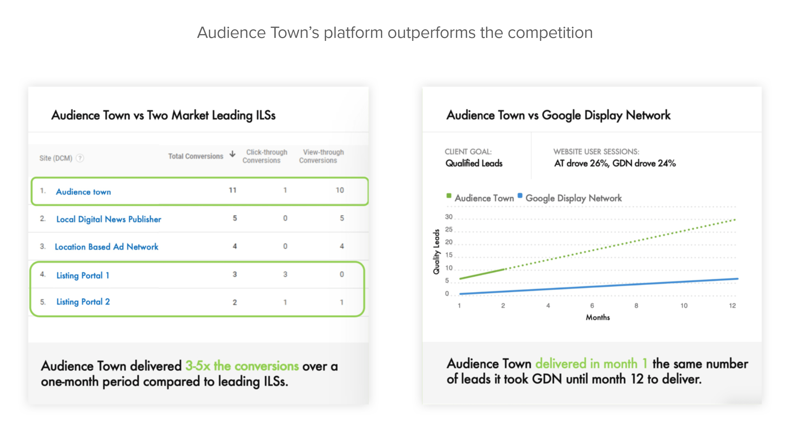 audiencetown-outperforms-competition-...