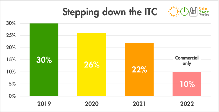 stepping-down-the-solar-tax-credit.png