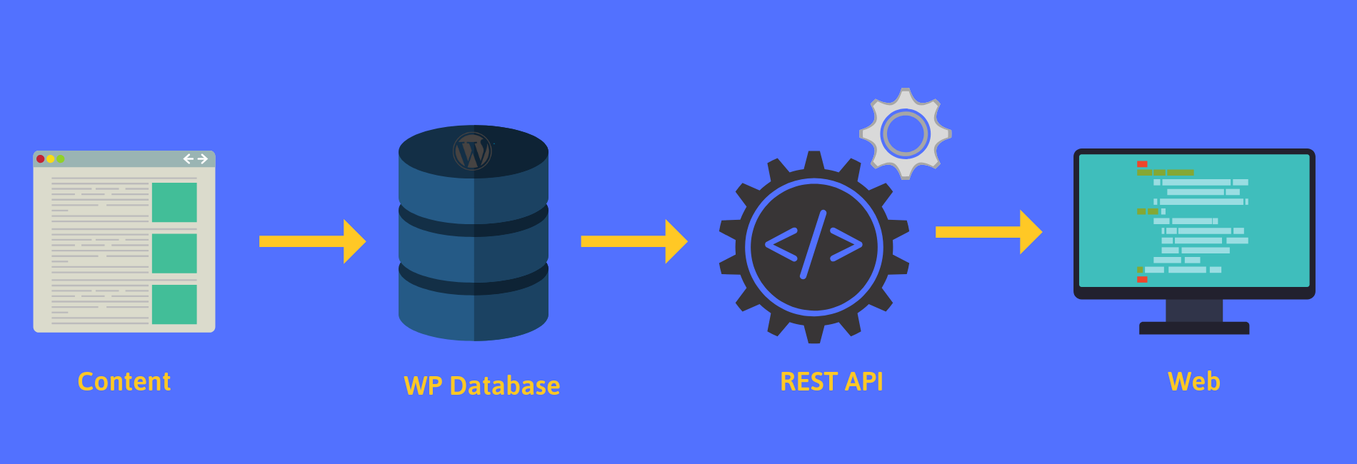Headless Wordpress API