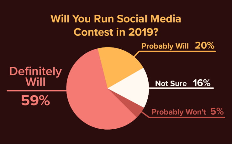 Will you run social media contests in 2019?