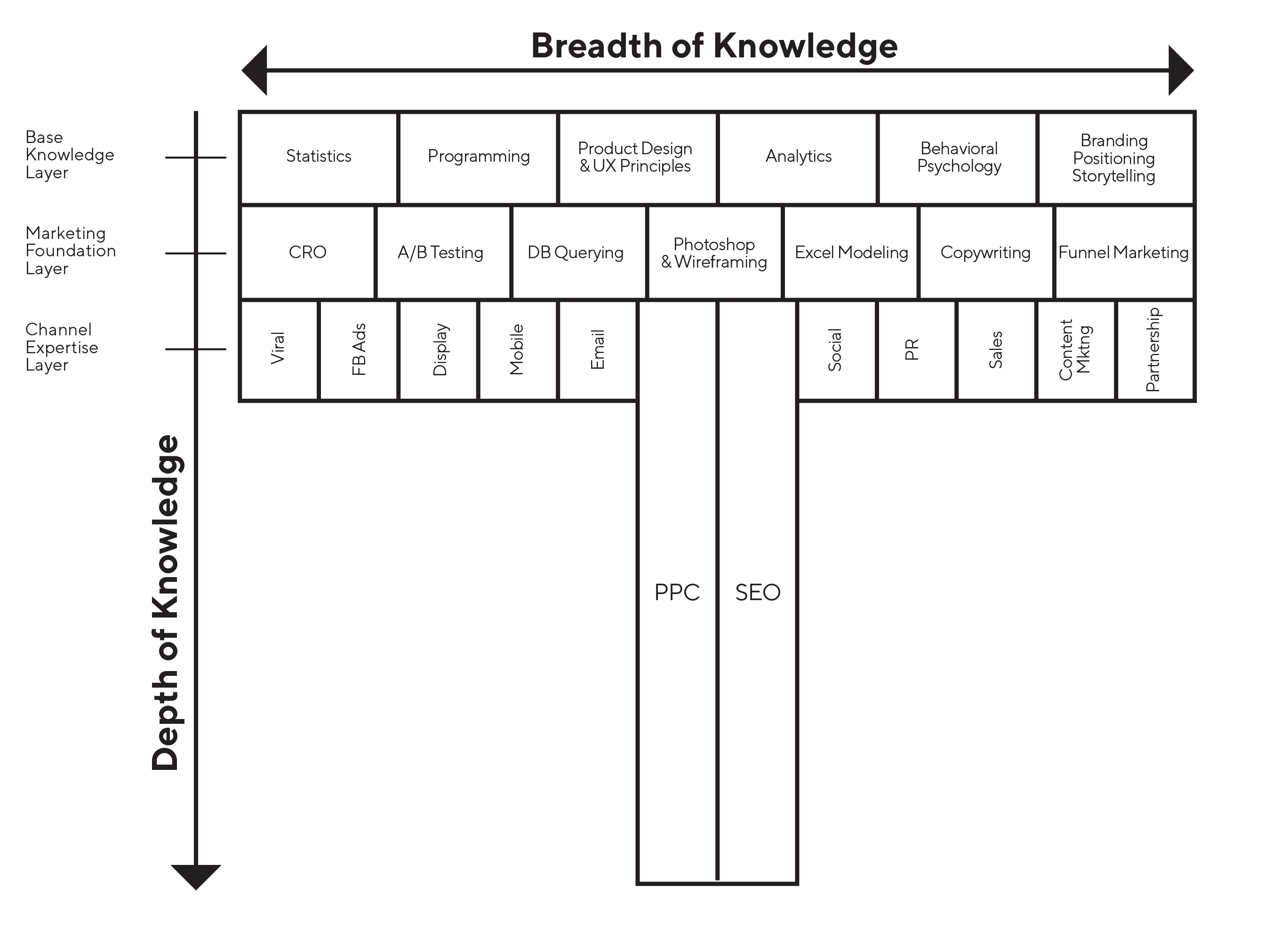 chart of the different layers of knowledge and skill applicable to customer acquisition marketing