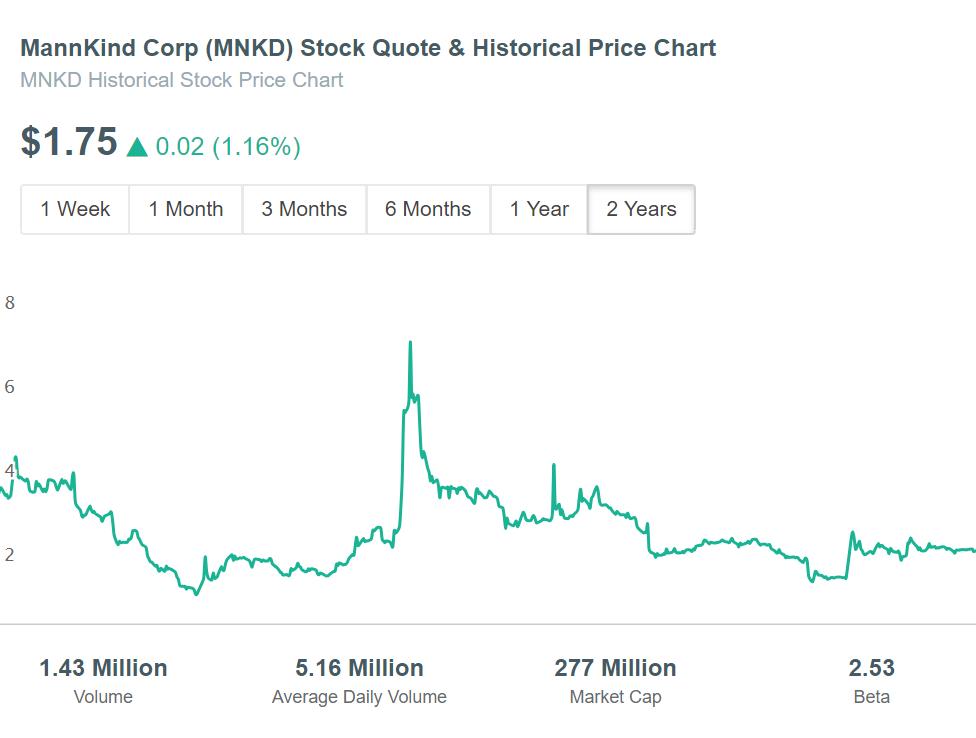 MannKind Corp (MNKD) Stock Price