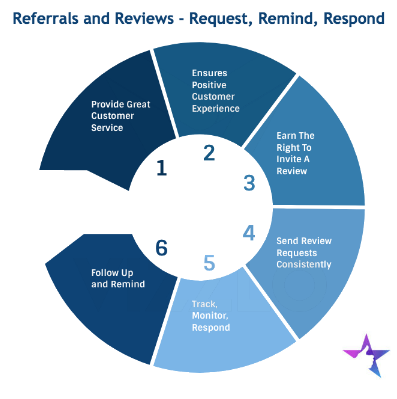 The challenge of online reviews