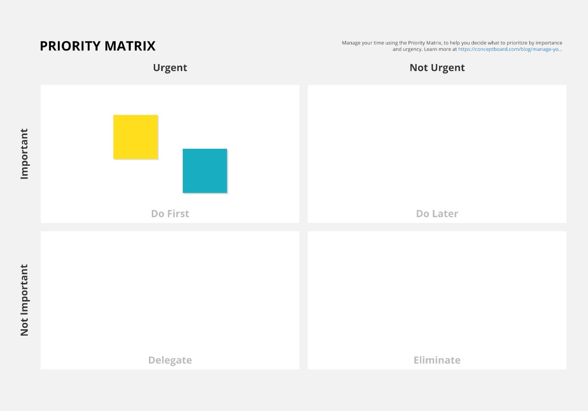 A priority matrix created by ConceptBoard.com