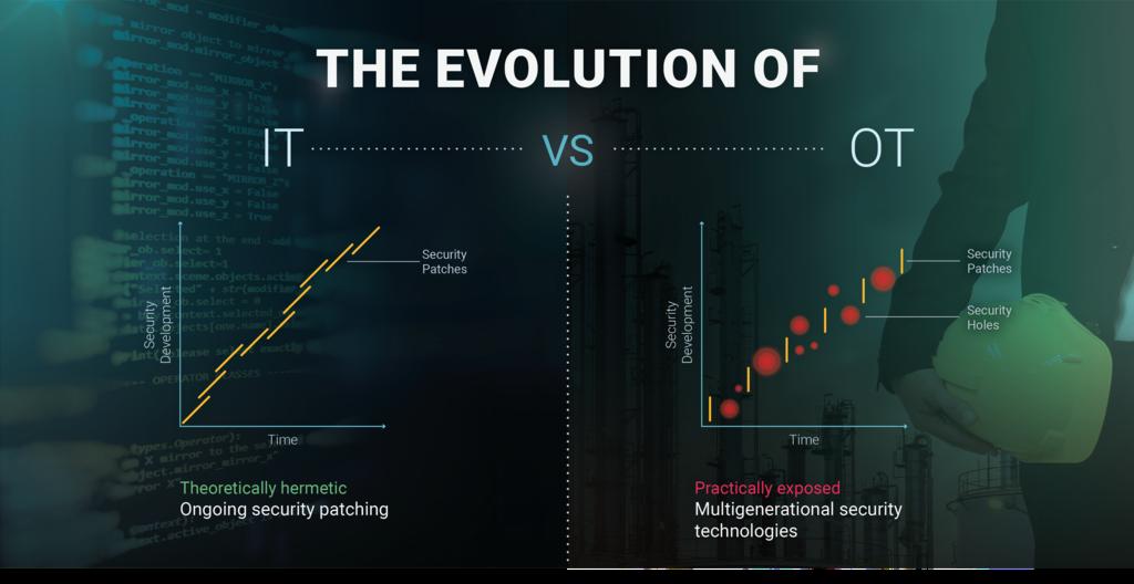 OTORIO_Evolution_of_IT_OT.png
