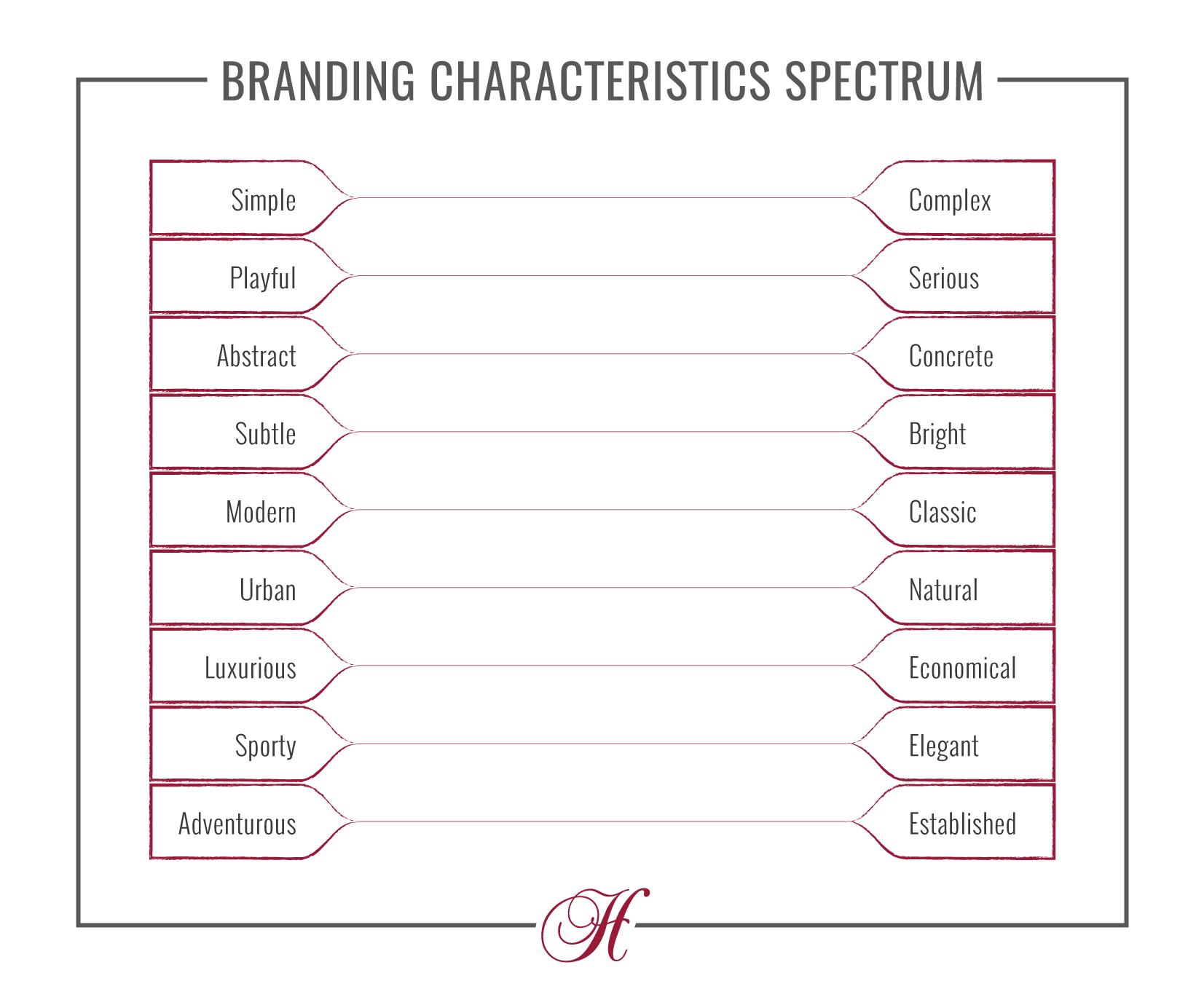 Blank Branding Characteristics chart