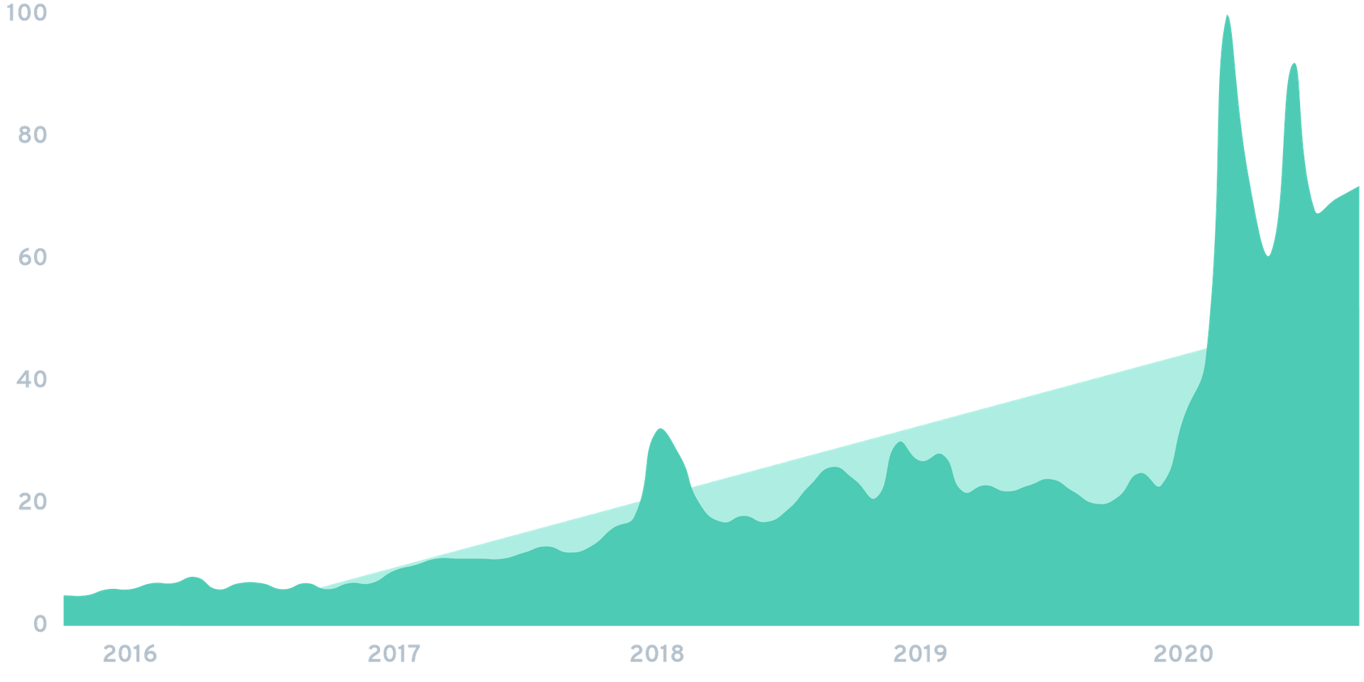 searches for beanstox over time