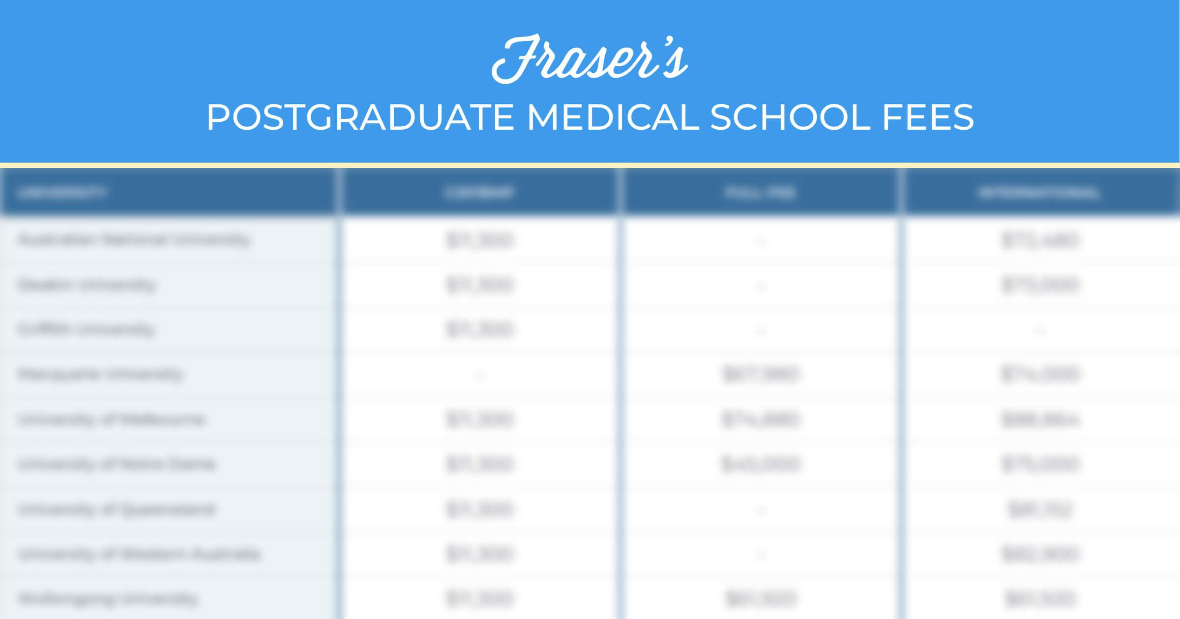 Postgraduate medical school fees