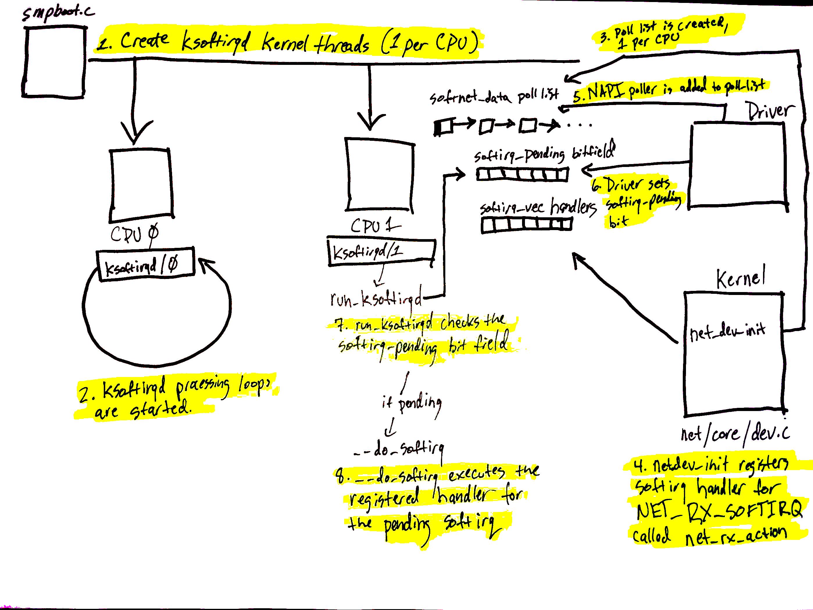 sofirq systegm diagram