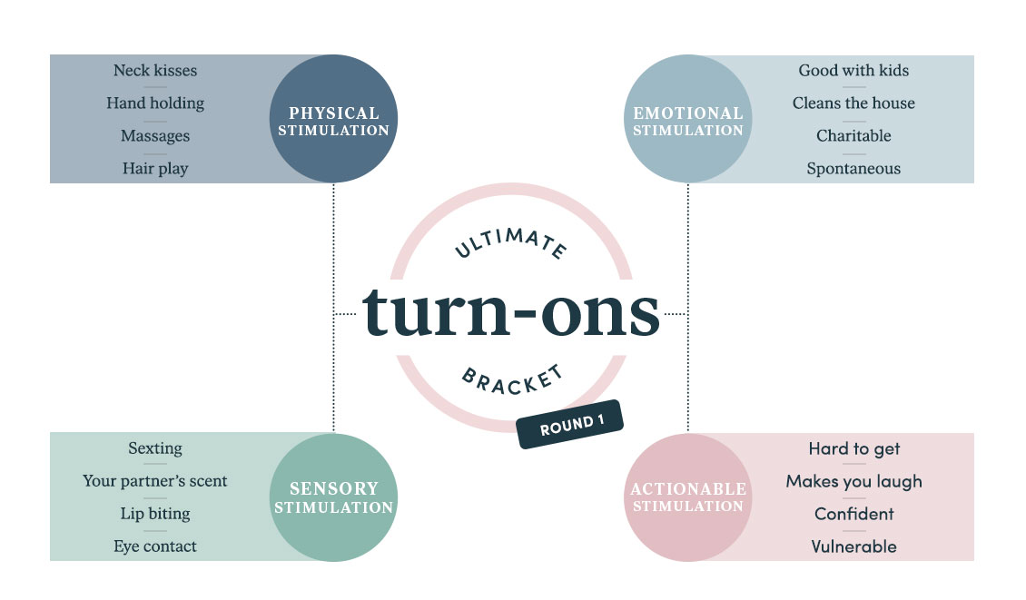 The hers Ultimate Turn-Ons Bracket: Final Results