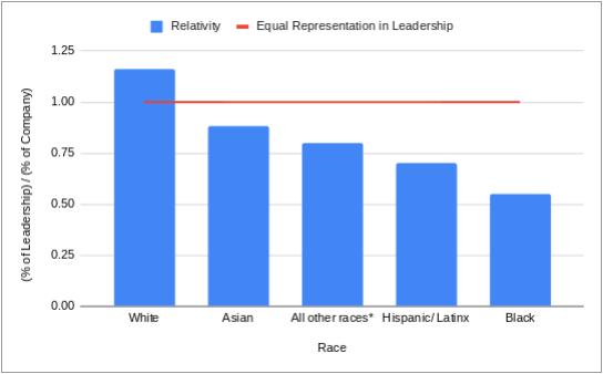 racial-representation-tech-leadership.png