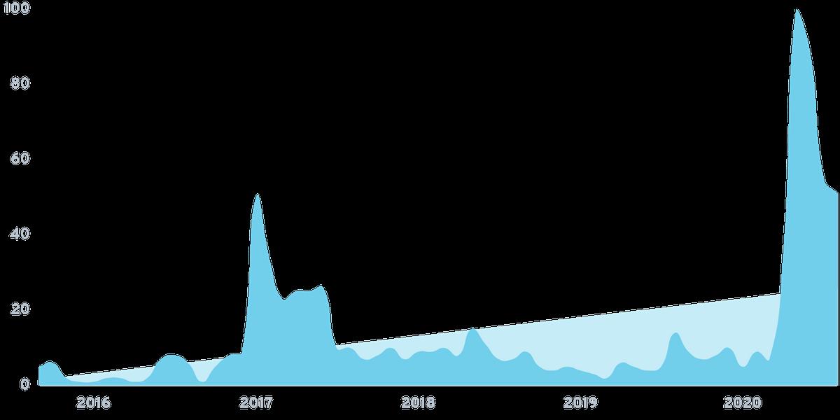 viddyoze search volume growth over time