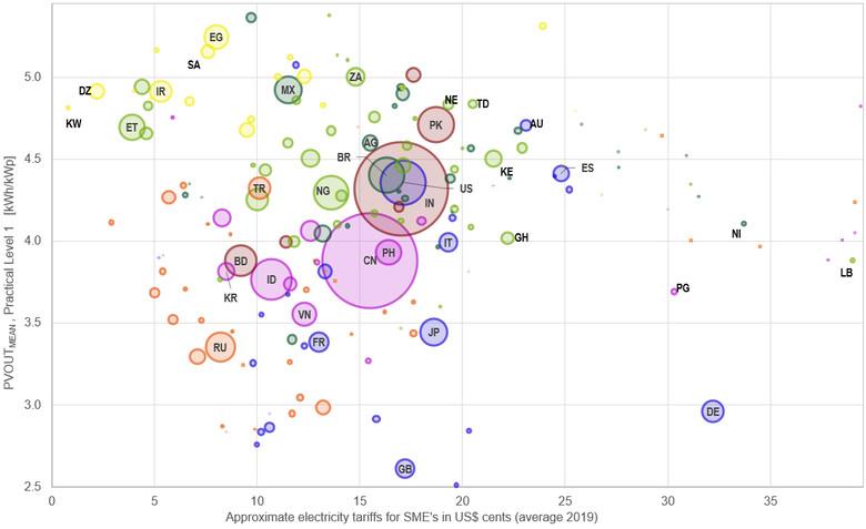 graph_PVOUT-vs-ElectricityTariffs_Glo...