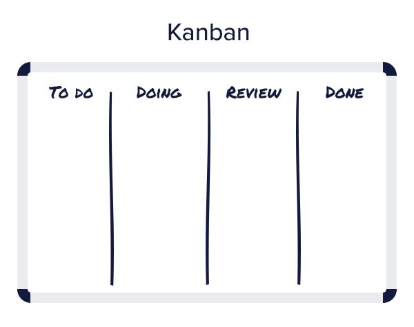 Illustration: Agile content kanban board