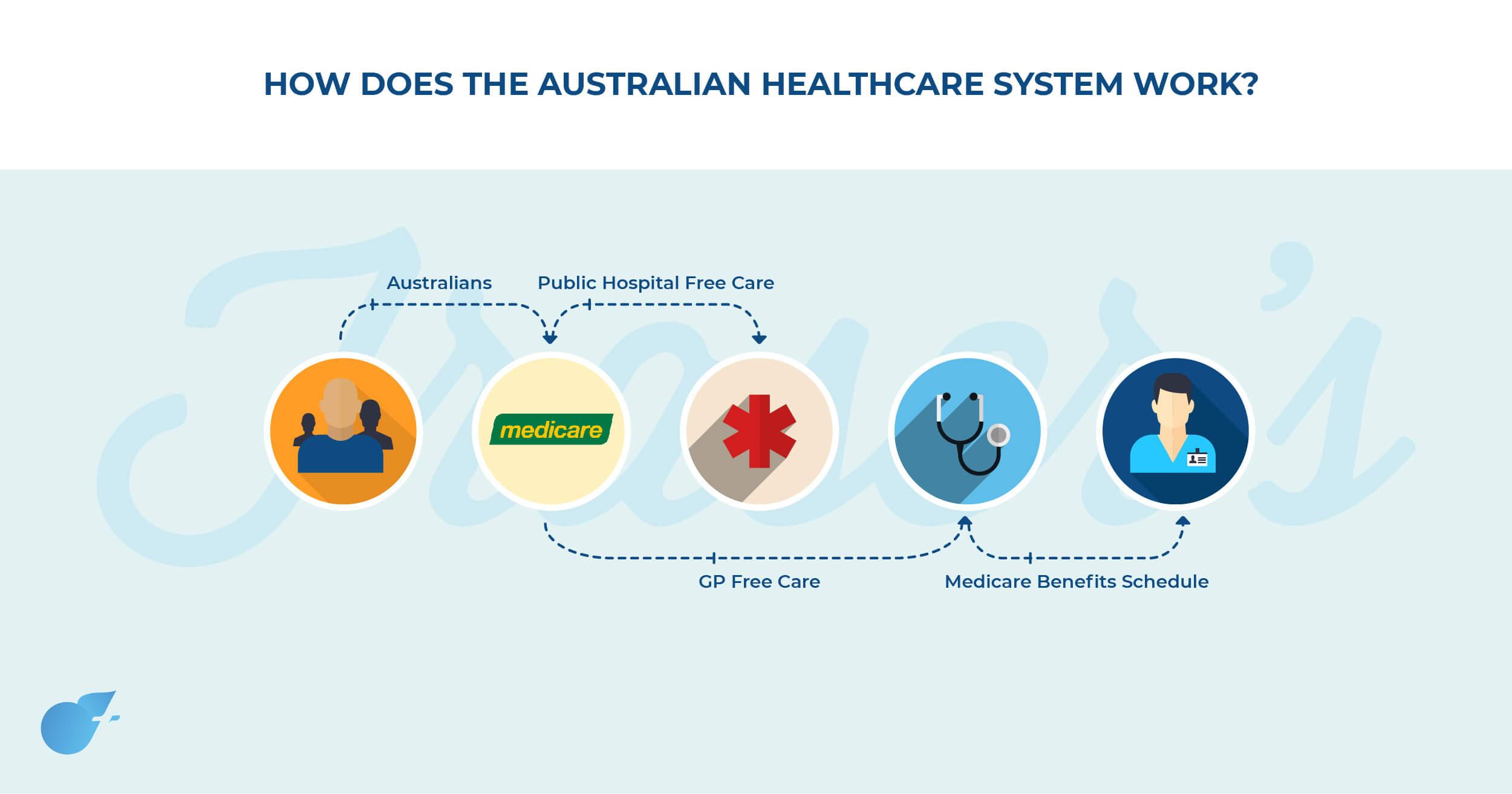 The Australian Healthcare system explained (Medicine in Australia)