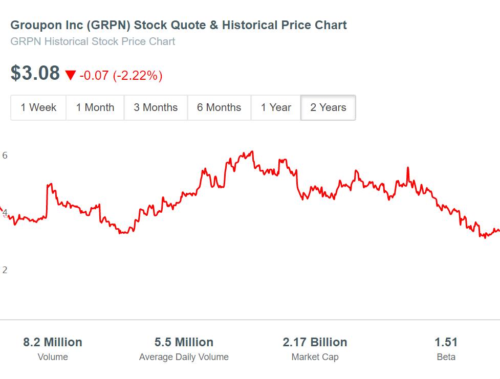 Groupon (GRPN) Stock Price