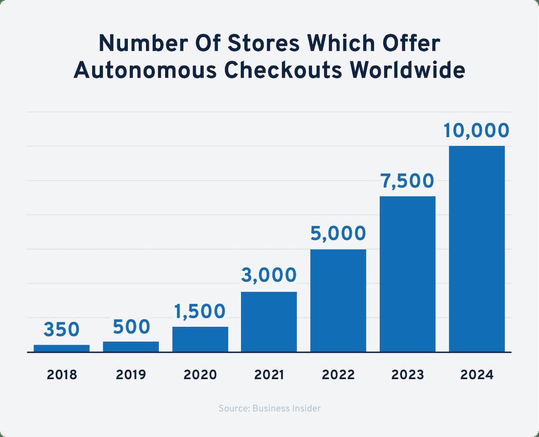 autonomous checkout growth chart-min.png
