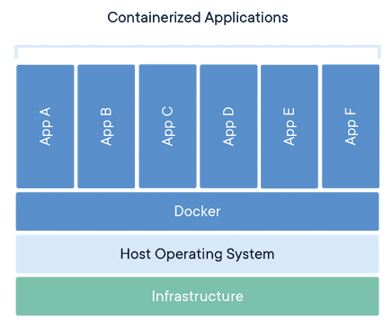 containerized applications graphic