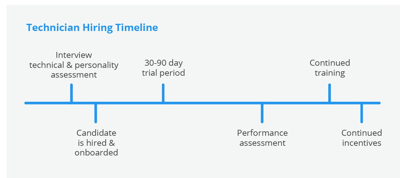 hvac technician hiring timeline
