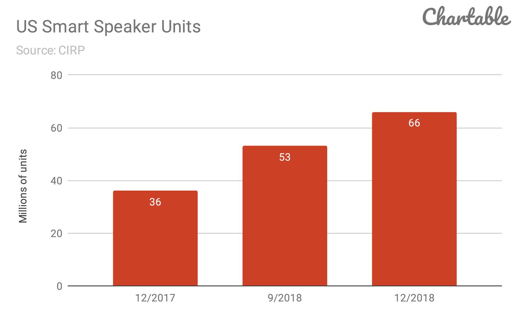 US-Smart-Speaker-Units.png