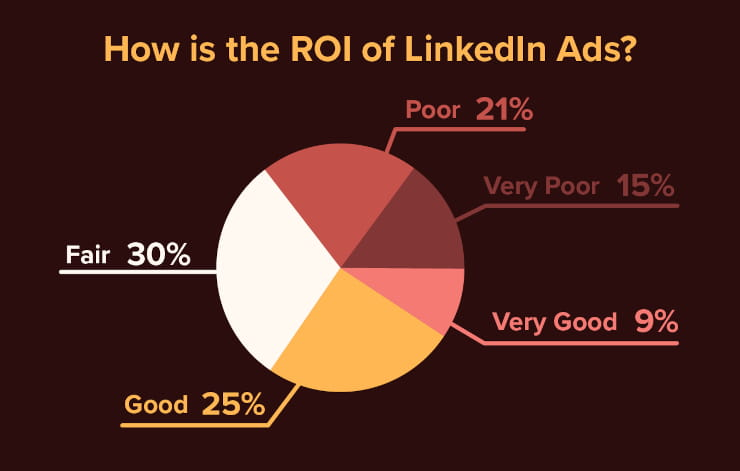 How is the ROI of LinkedIn Ads?