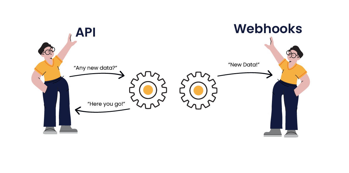 Illustration: A diagram describing the difference between webhooks and apis as described in the paragraph below.