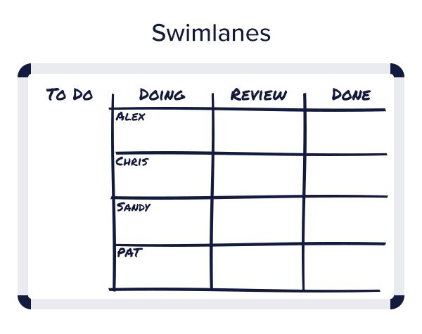 Illustration: Agile content kanban with swimlanes