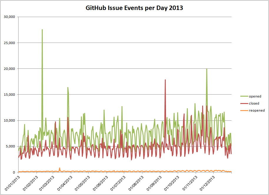 GitHub Issue Events per Day 2013