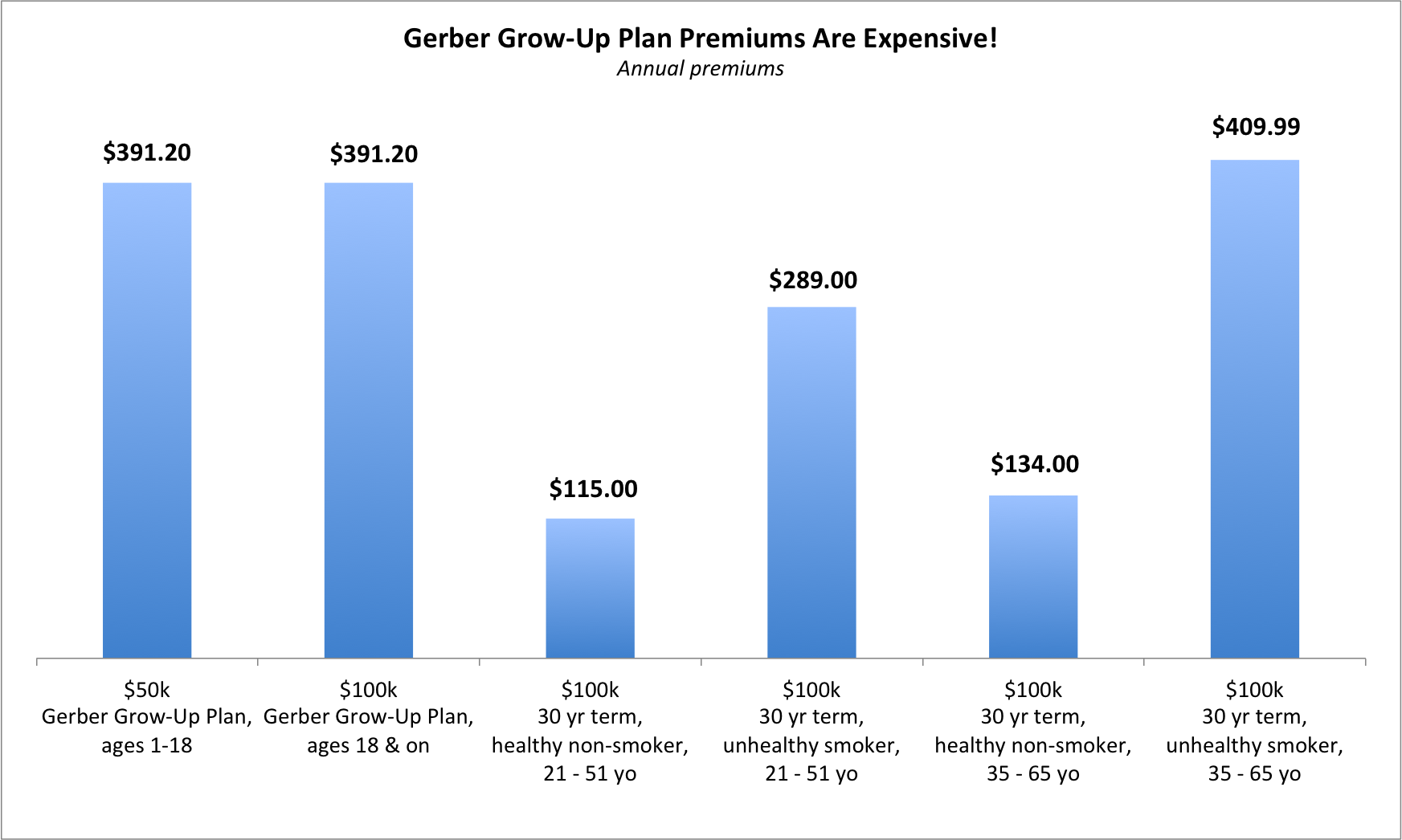 gerber-grow-up-plan-premiums-are-expensive-part-1-of-2
