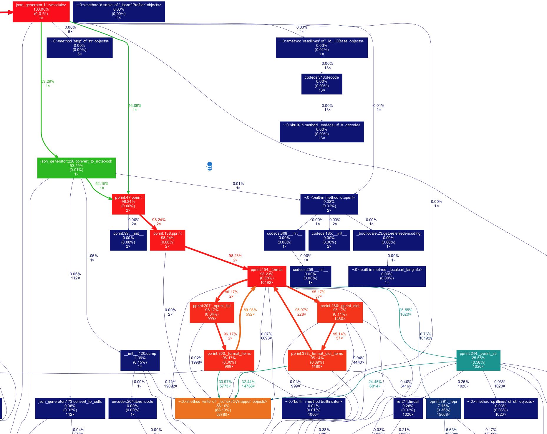 Identifying bottlenecks and optimizing performance in a